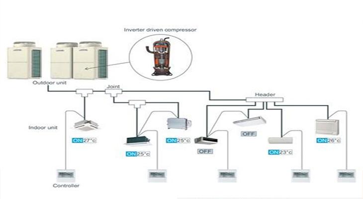 Sơ đồ cấu tạo của điều hòa VRF